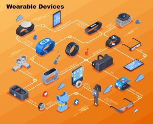 Wearble Devices